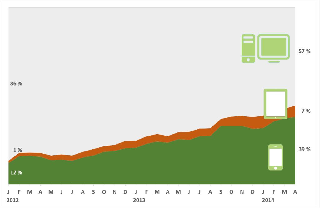 Grafik Mobile Nutzung der Teamverwaltung