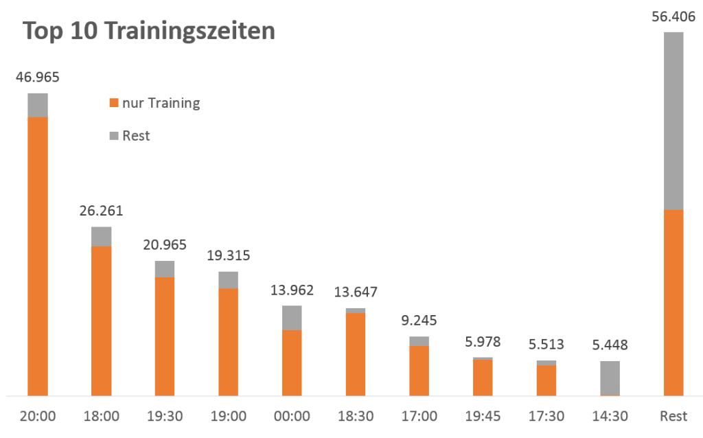 Die beliebtesten Trainingszeiten in Deutschland