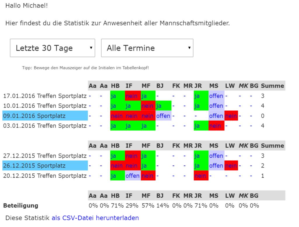 Team-Statistik